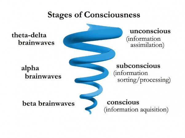 Pasąmonės stadijos, lygiai