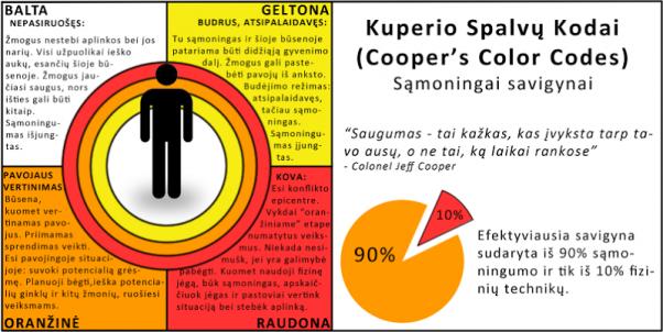 Kuperio spalvų kodai