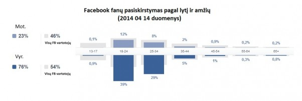 Facebook fanų statistika 2014 04 14